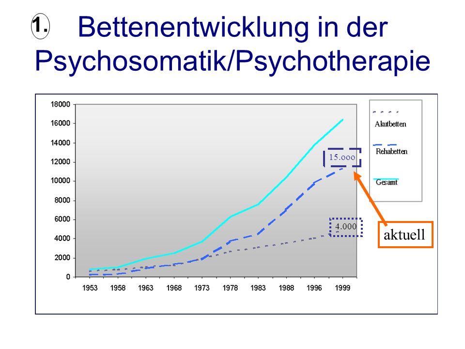 Bettenentwicklung in der Psychosomatik/Psychotherapie 15.ooo 4.000 aktuell 1.