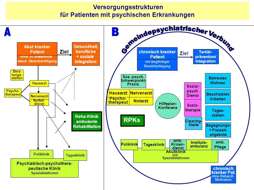 Versorgungsstrukturen für Patienten mit psychischen Erkrankungen Psychiatrisch-psychothera- peutische Klinik Spezialstationen Akut kranker Patient ohn