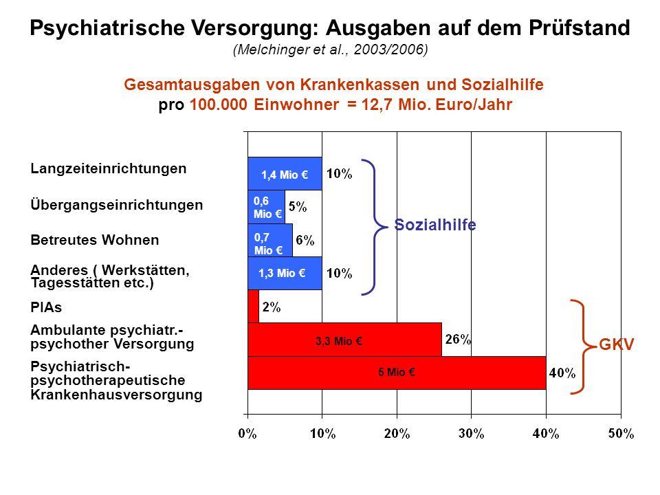 Psychiatrische Versorgung: Ausgaben auf dem Prüfstand (Melchinger et al., 2003/2006) Gesamtausgaben von Krankenkassen und Sozialhilfe pro 100.000 Einw