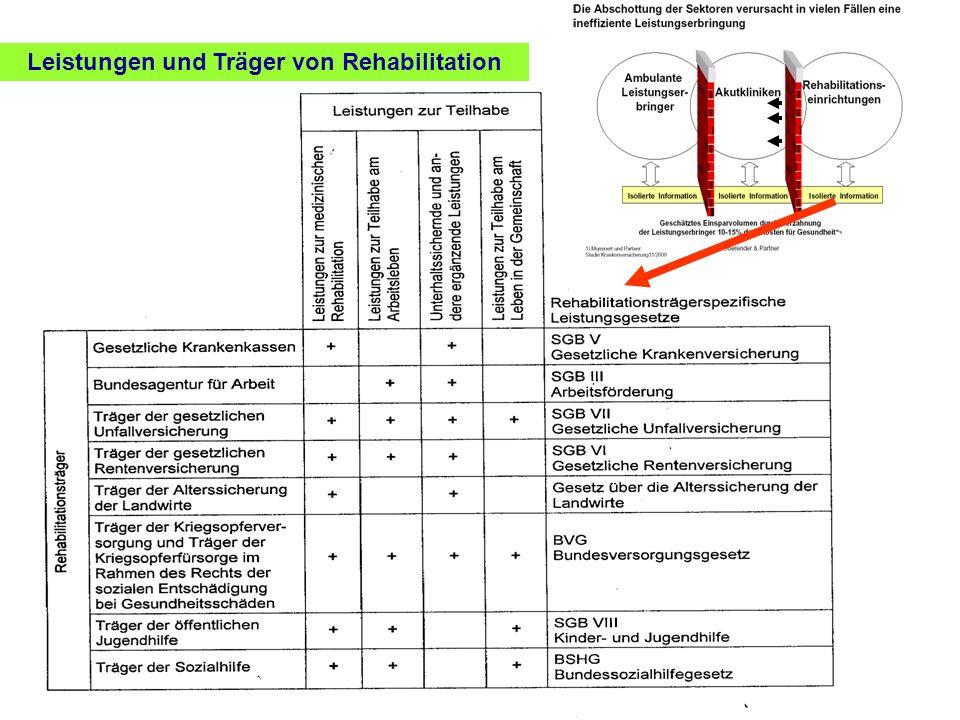 Leistungen und Träger von Rehabilitation