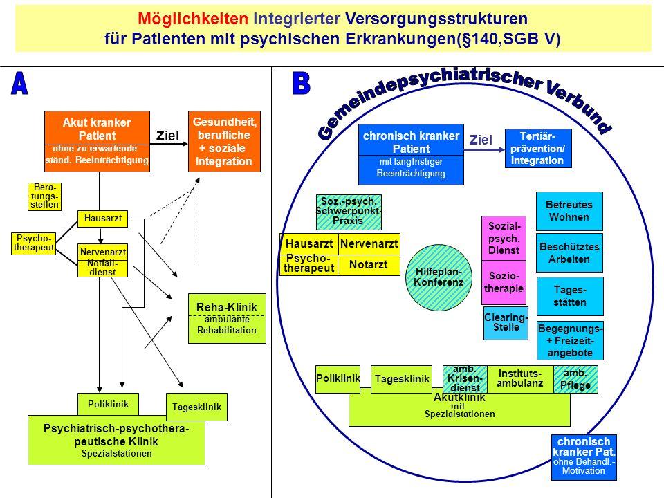 Möglichkeiten Integrierter Versorgungsstrukturen für Patienten mit psychischen Erkrankungen(§140,SGB V) Psychiatrisch-psychothera- peutische Klinik Sp