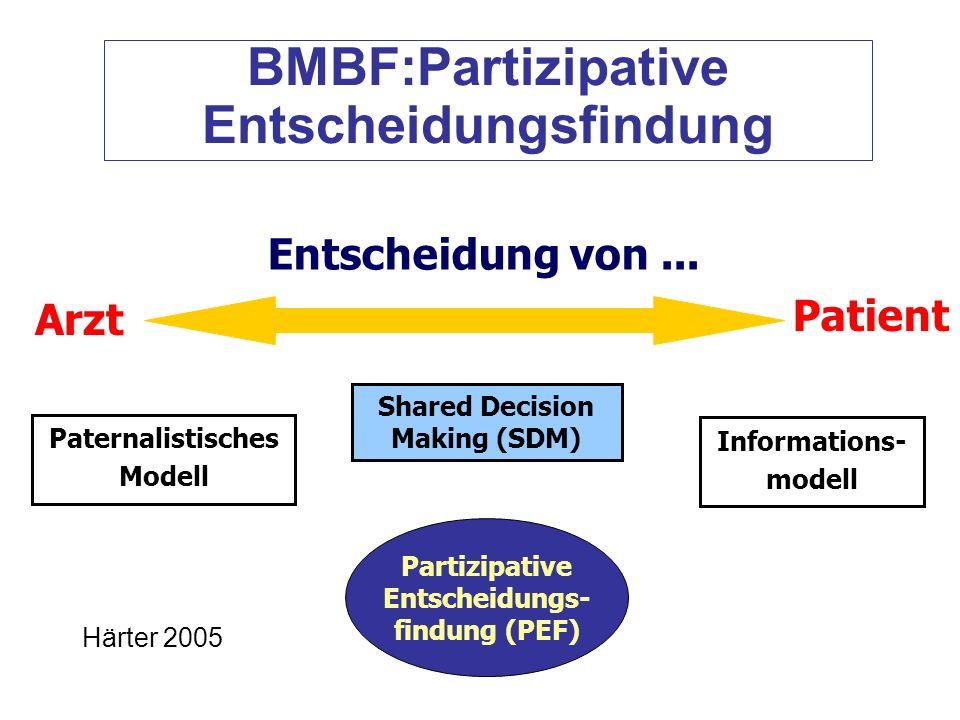 BMBF:Partizipative Entscheidungsfindung Entscheidung von... Arzt Patient Paternalistisches Modell Shared Decision Making (SDM) Informations- modell Pa