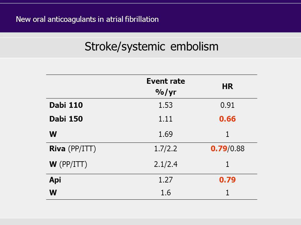Event rate %/yr HR Dabi 1101.530.91 Dabi 1501.110.66 W1.691 Riva (PP/ITT)1.7/2.20.79/0.88 W (PP/ITT)2.1/2.41 Api1.270.79 W1.61 Stroke/systemic embolis