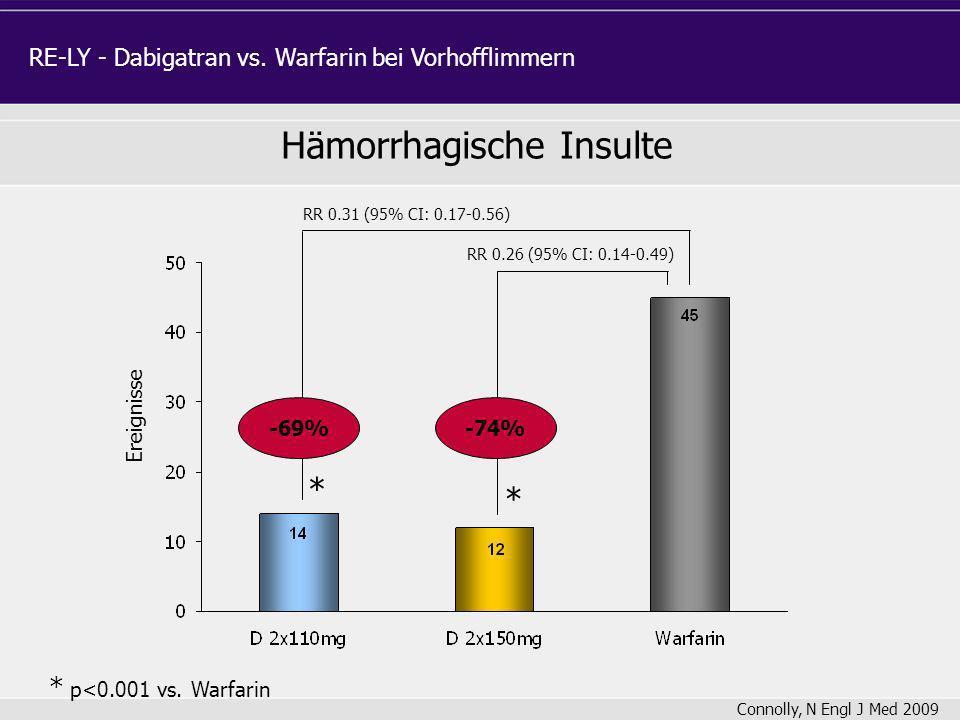 Ereignisse RR 0.26 (95% CI: 0.14-0.49) RR 0.31 (95% CI: 0.17-0.56) * p<0.001 vs. Warfarin * * -74%-69% RE-LY - Dabigatran vs. Warfarin bei Vorhofflimm