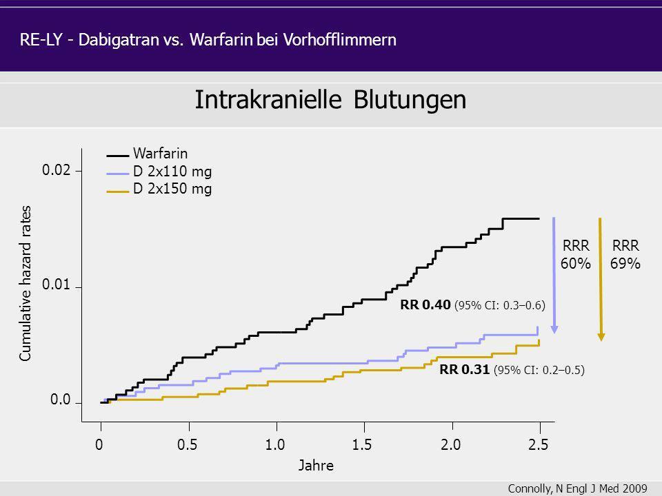 RR 0.40 (95% CI: 0.3–0.6) RR 0.31 (95% CI: 0.2–0.5) Cumulative hazard rates Warfarin D 2x110 mg D 2x150 mg Jahre 0.0 0.01 0.02 00.51.01.52.02.5 RRR 60