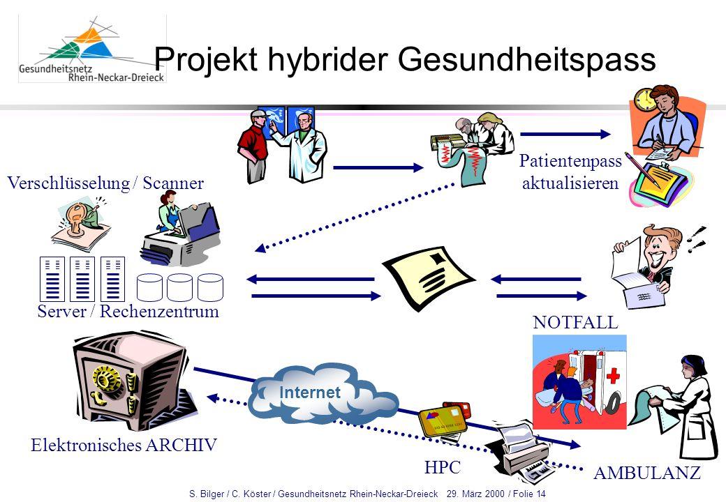 S. Bilger / C. Köster / Gesundheitsnetz Rhein-Neckar-Dreieck 29. März 2000 / Folie 14 Internet Server / Rechenzentrum Verschlüsselung / Scanner Elektr