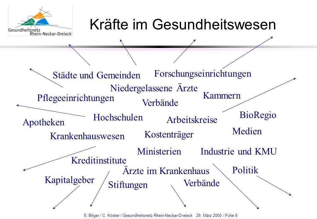 S. Bilger / C. Köster / Gesundheitsnetz Rhein-Neckar-Dreieck 29. März 2000 / Folie 6 Kräfte im Gesundheitswesen Städte und Gemeinden Arbeitskreise Kra