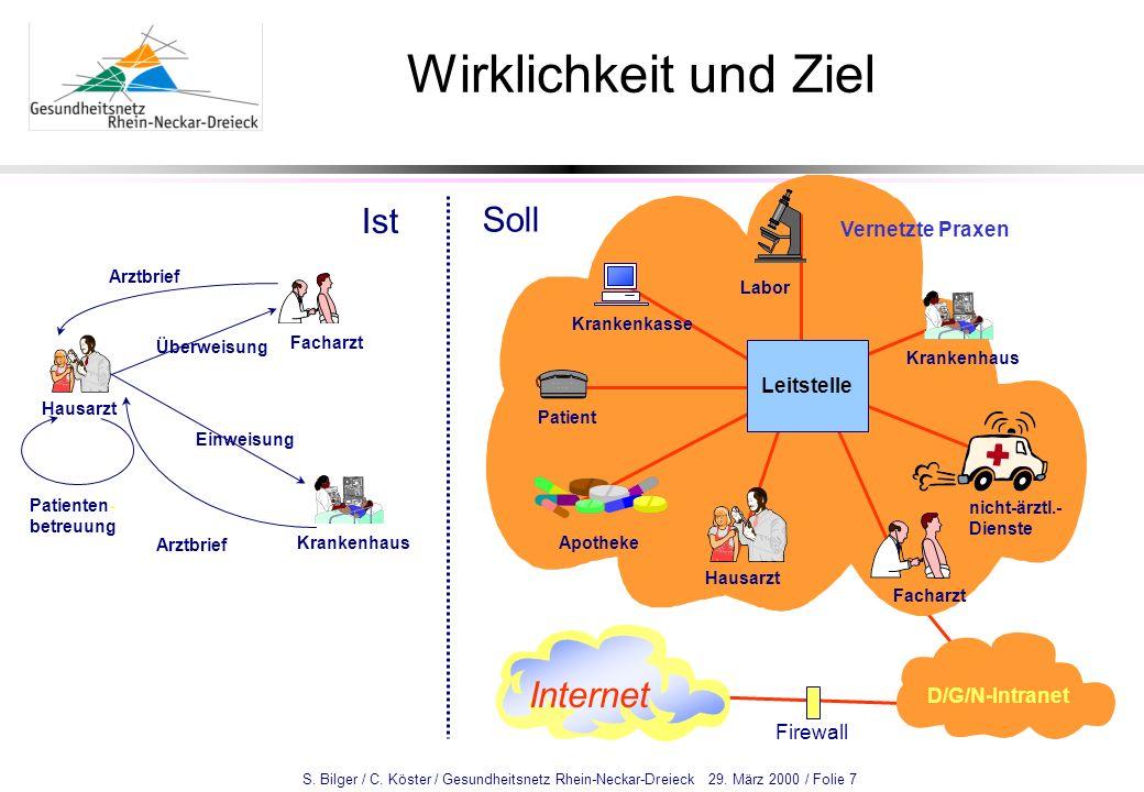 S. Bilger / C. Köster / Gesundheitsnetz Rhein-Neckar-Dreieck 29. März 2000 / Folie 7 Wirklichkeit und Ziel Firewall Facharzt Hausarzt nicht-ärztl.- Di
