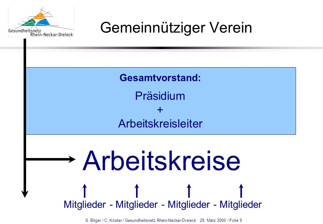 S. Bilger / C. Köster / Gesundheitsnetz Rhein-Neckar-Dreieck 29. März 2000 / Folie 9 Gemeinnütziger Verein Gesamtvorstand: Präsidium + Arbeitskreislei