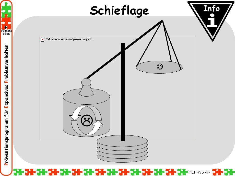 Präventionsprogramm für Expansives Problemverhalten Hogrefe 2005 © PEP-WS 41 Schieflage Info