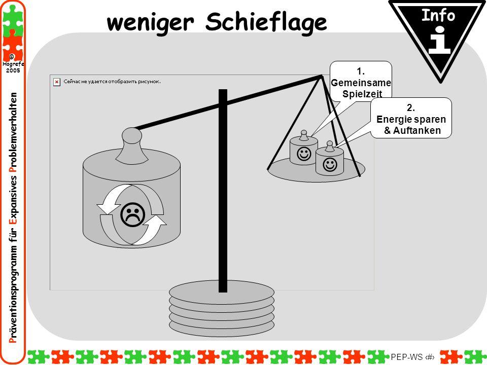 Präventionsprogramm für Expansives Problemverhalten Hogrefe 2005 © PEP-WS 54 weniger Schieflage Info 1. Gemeinsame Spielzeit 2. Energie sparen & Aufta