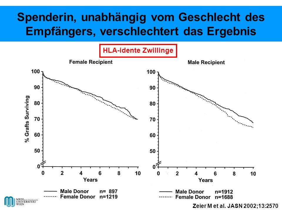 HLA-idente Zwillinge Zeier M et al. JASN 2002;13:2570