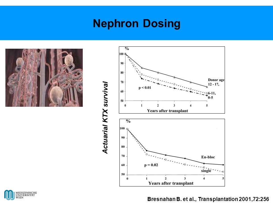 Bresnahan B. et al., Transplantation 2001,72:256 Actuarial KTX survival Nephron Dosing