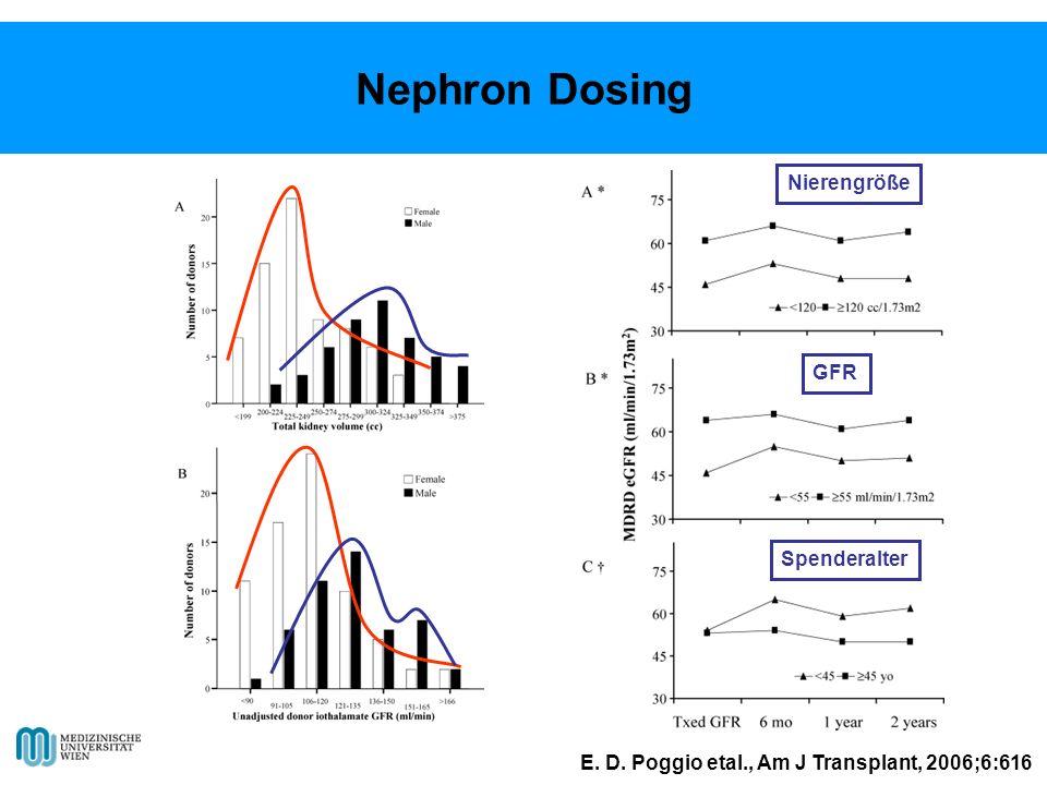 E. D. Poggio etal., Am J Transplant, 2006;6:616 Nephron Dosing Nierengröße GFR Spenderalter