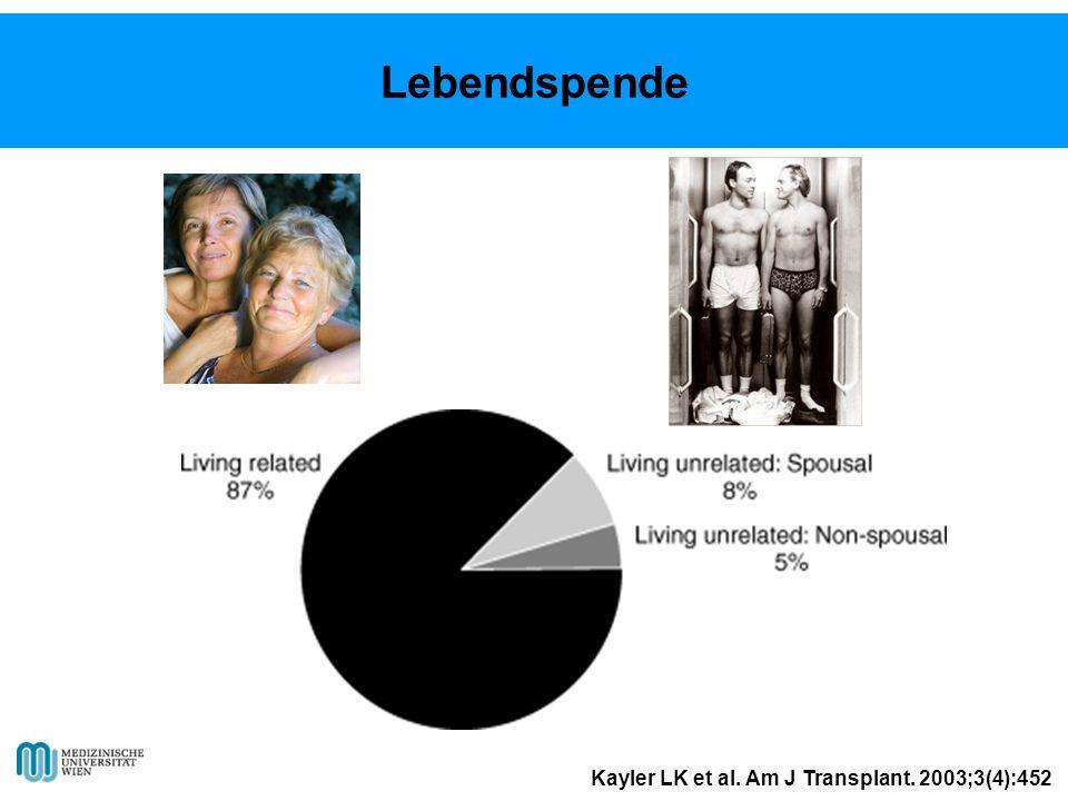 Kayler LK et al. Am J Transplant. 2003;3(4):452 Lebendspende