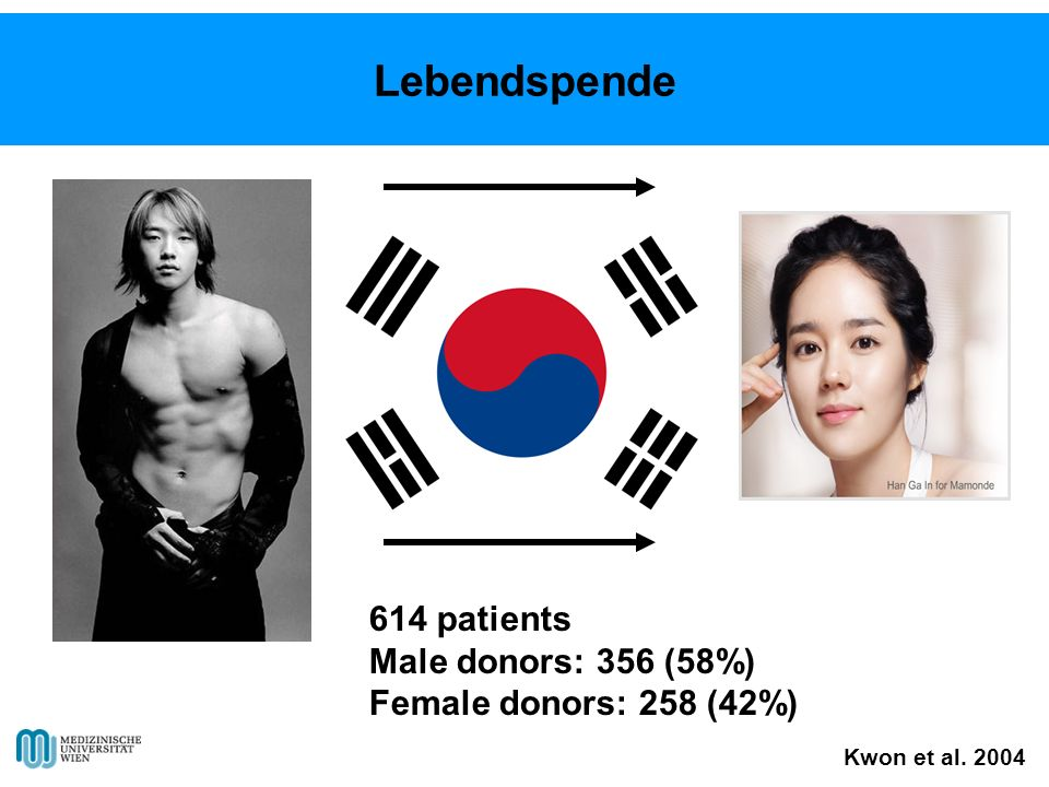 614 patients Male donors: 356 (58%) Female donors: 258 (42%) Kwon et al. 2004 Lebendspende