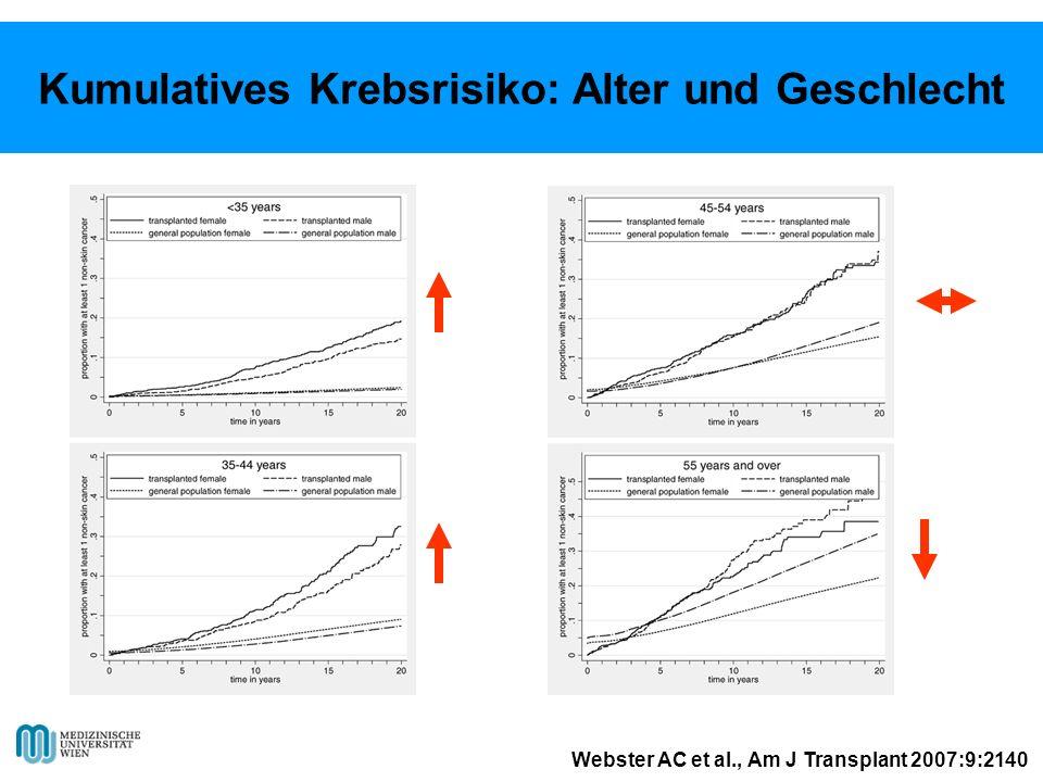 Webster AC et al., Am J Transplant 2007:9:2140 Kumulatives Krebsrisiko: Alter und Geschlecht