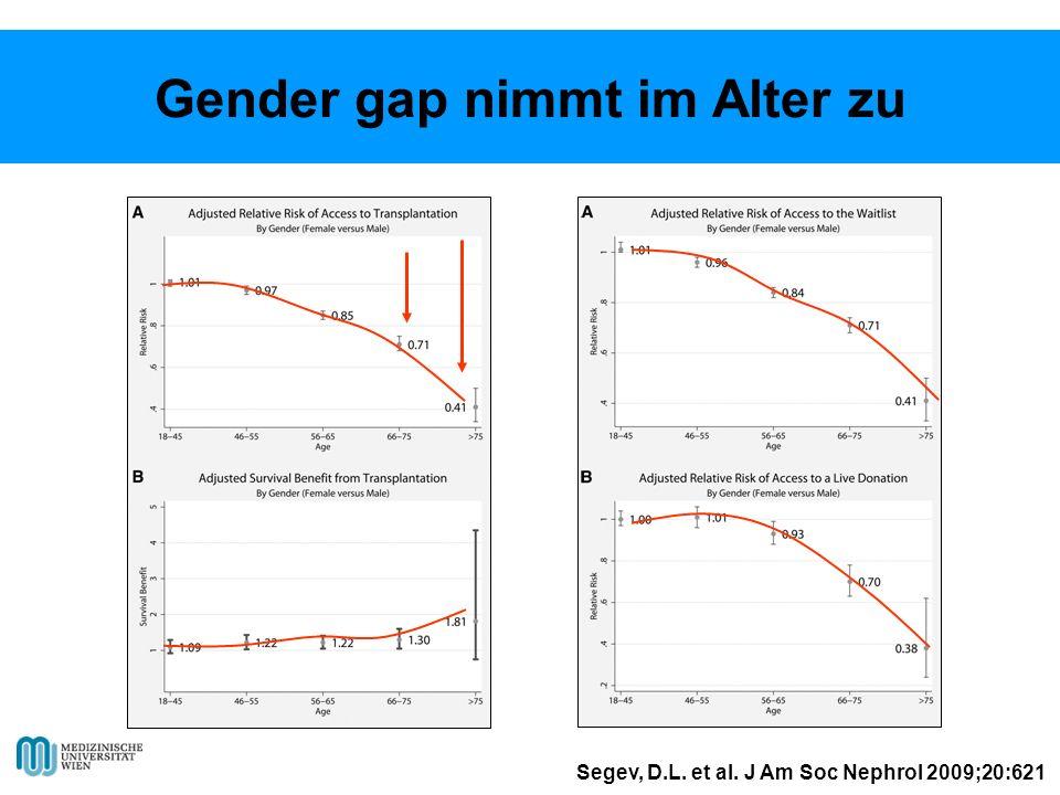 Segev, D.L. et al. J Am Soc Nephrol 2009;20:621 Gender gap nimmt im Alter zu