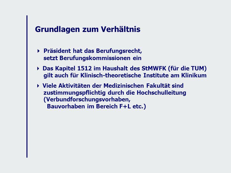 Präsident hat das Berufungsrecht, setzt Berufungskommissionen ein Das Kapitel 1512 im Haushalt des StMWFK (für die TUM) gilt auch für Klinisch-theoretische Institute am Klinikum Viele Aktivitäten der Medizinischen Fakultät sind zustimmungspflichtig durch die Hochschulleitung (Verbundforschungsvorhaben, Bauvorhaben im Bereich F+L etc.)