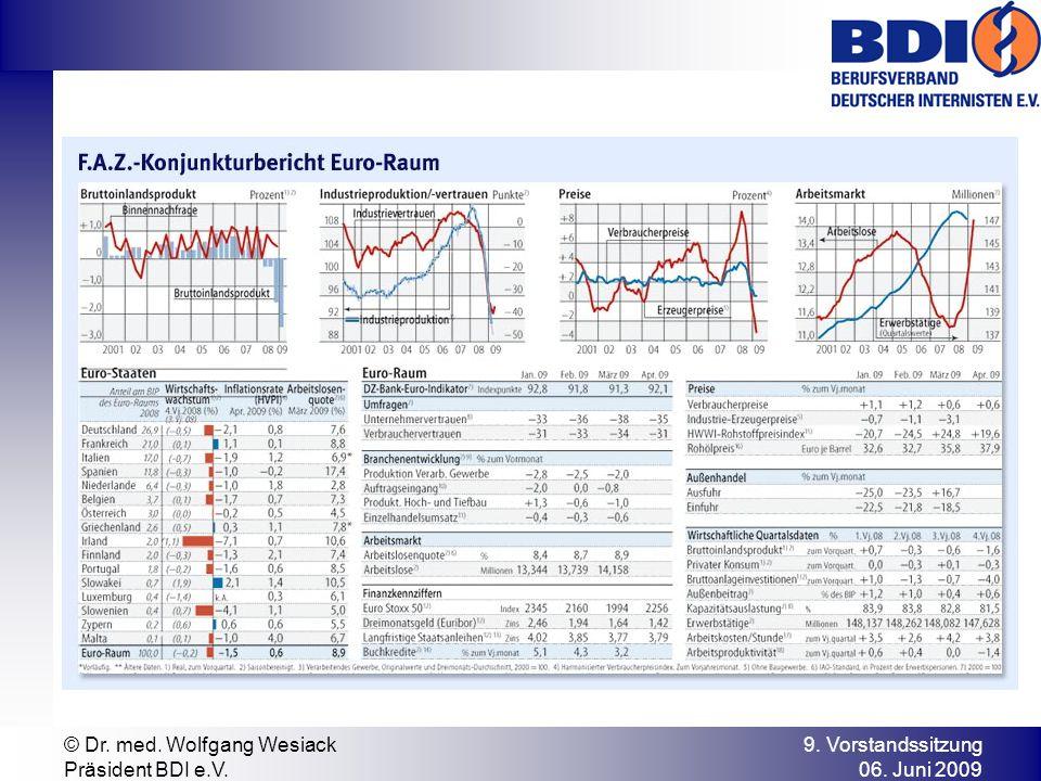 9. Vorstandssitzung 06. Juni 2009 © Dr. med. Wolfgang Wesiack Präsident BDI e.V.