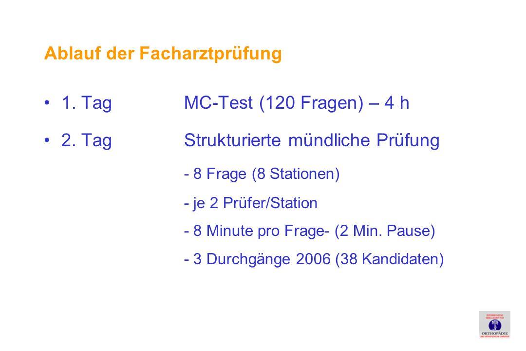 1.Tag MC-Test (120 Fragen) – 4 h 2.