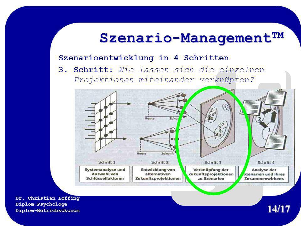 Dr. Christian Loffing Diplom-Psychologe Diplom-Betriebsökonom Szenario-Management TM Szenarioentwicklung in 4 Schritten 3. Schritt: Wie lassen sich di