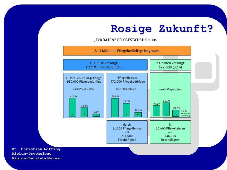 Dr. Christian Loffing Diplom-Psychologe Diplom-Betriebsökonom Wandel erforderlich! 2010: