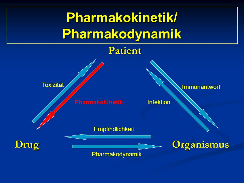 Pharmakokinetik/ Pharmakodynamik Patient Drug Organismus Pharmakokinetik Toxizität Infektion Immunantwort Empfindlichkeit Pharmakodynamik