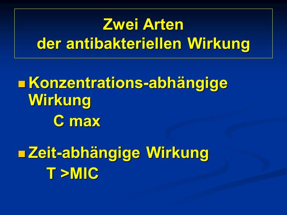 Zwei Arten der antibakteriellen Wirkung Konzentrations-abhängige Wirkung Konzentrations-abhängige Wirkung C max C max Zeit-abhängige Wirkung Zeit-abhängige Wirkung T >MIC