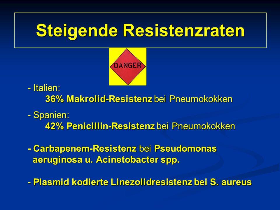 Steigende Resistenzraten - Italien: 36% Makrolid-Resistenz bei Pneumokokken - Spanien: 42% Penicillin-Resistenz bei Pneumokokken - Carbapenem-Resisten