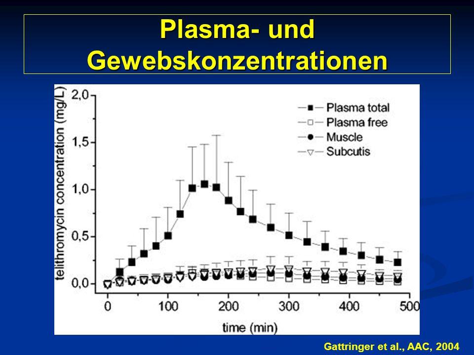 Plasma- und Gewebskonzentrationen Gattringer et al., AAC, 2004