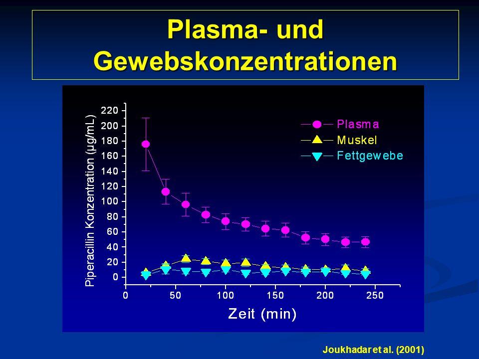 Plasma- und Gewebskonzentrationen Joukhadar et al. (2001)