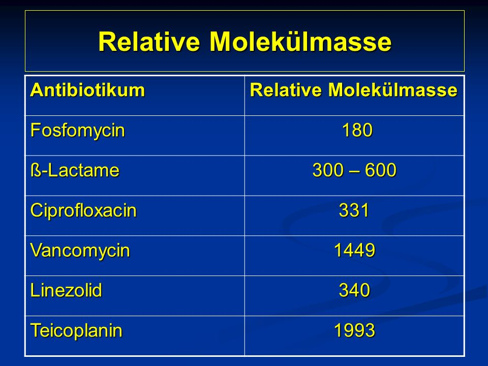 Relative Molekülmasse Antibiotikum Fosfomycin 180 180 ß-Lactame 300 – 600 Ciprofloxacin331 Vancomycin1449 Linezolid340 Teicoplanin1993