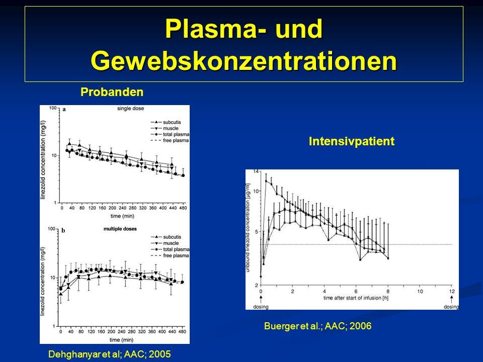 Plasma- und Gewebskonzentrationen Probanden Intensivpatient Dehghanyar et al; AAC; 2005 Buerger et al.; AAC; 2006
