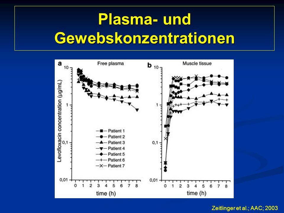Plasma- und Gewebskonzentrationen Zeitlinger et al.; AAC; 2003