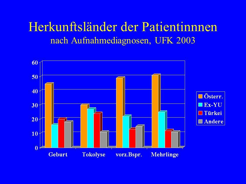 Herkunftsländer der Patientinnnen nach Aufnahmediagnosen, UFK 2003