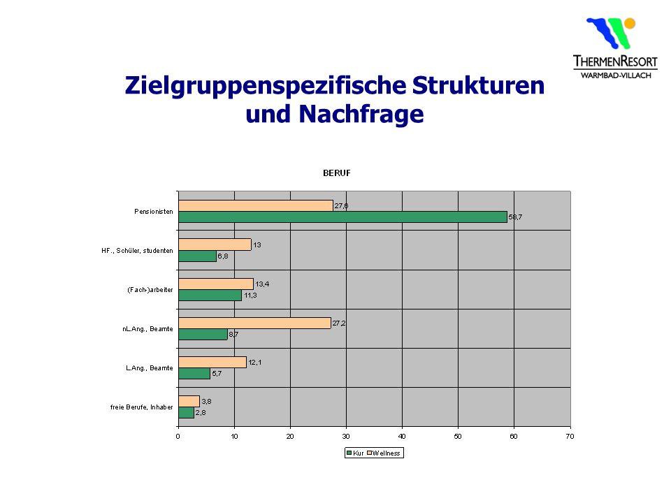 Zielgruppenspezifische Strukturen und Nachfrage
