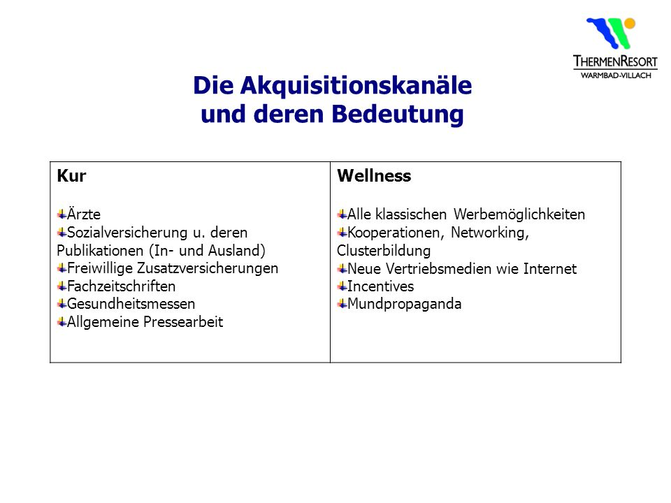 Die Akquisitionskanäle und deren Bedeutung Kur Ärzte Sozialversicherung u. deren Publikationen (In- und Ausland) Freiwillige Zusatzversicherungen Fach