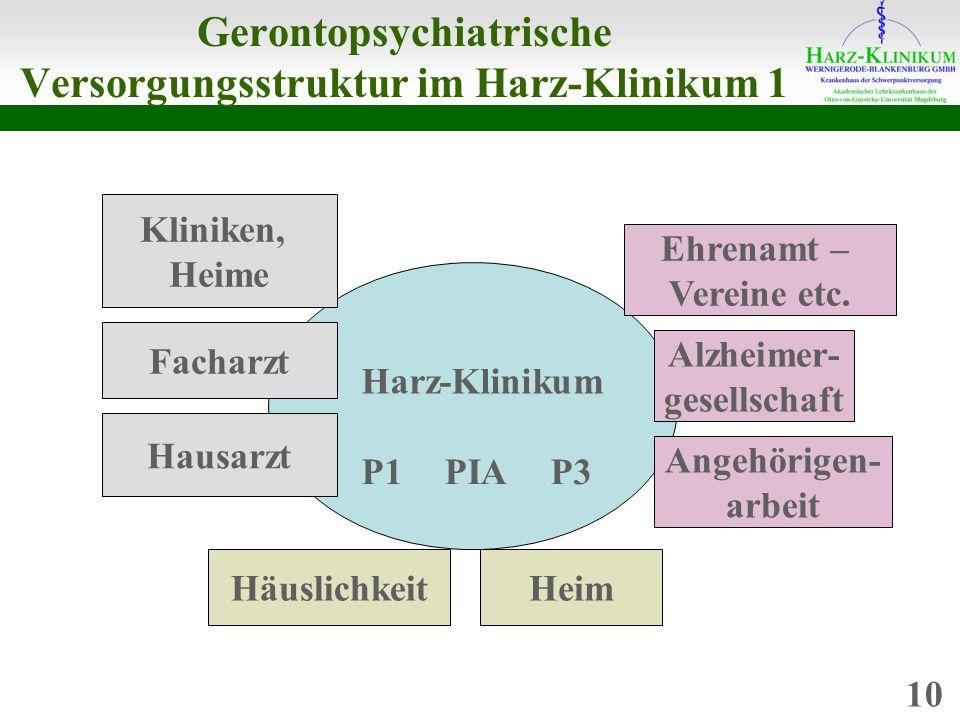Gerontopsychiatrische Versorgungsstruktur im Harz-Klinikum 1 P1P3PIA Harz-Klinikum Kliniken, Heime Facharzt Hausarzt HäuslichkeitHeim Alzheimer- gesellschaft Ehrenamt – Vereine etc.