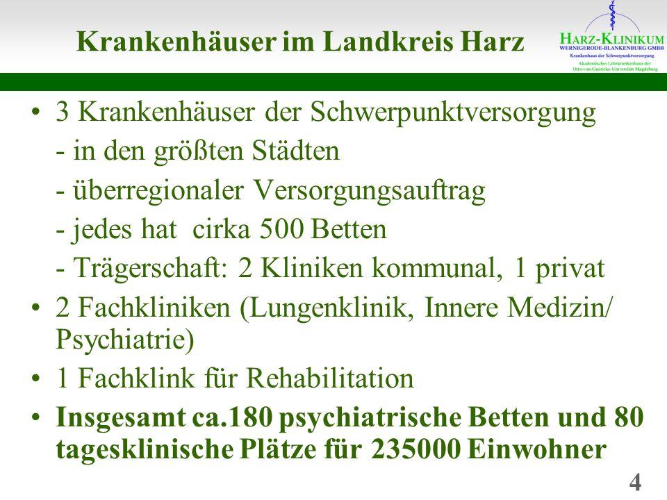 Krankenhäuser im Landkreis Harz 3 Krankenhäuser der Schwerpunktversorgung - in den größten Städten - überregionaler Versorgungsauftrag - jedes hat cirka 500 Betten - Trägerschaft: 2 Kliniken kommunal, 1 privat 2 Fachkliniken (Lungenklinik, Innere Medizin/ Psychiatrie) 1 Fachklink für Rehabilitation Insgesamt ca.180 psychiatrische Betten und 80 tagesklinische Plätze für 235000 Einwohner 4