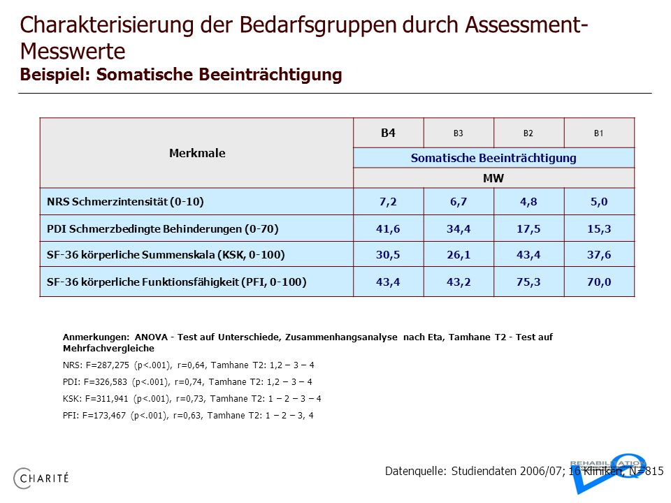 Charakterisierung der Bedarfsgruppen durch Assessment- Messwerte Beispiel: Somatische Beeinträchtigung Merkmale B4 B3B2B1 Somatische Beeinträchtigung
