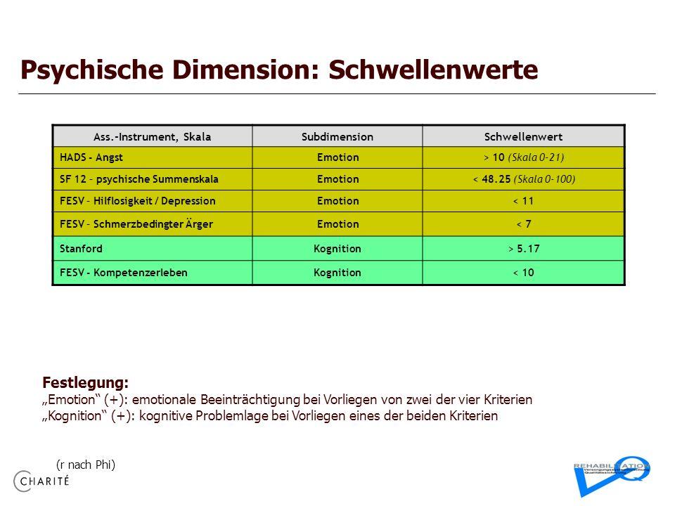 Psychische Dimension: Schwellenwerte Ass.-Instrument, SkalaSubdimensionSchwellenwert HADS - AngstEmotion> 10 (Skala 0-21) SF 12 – psychische Summenska