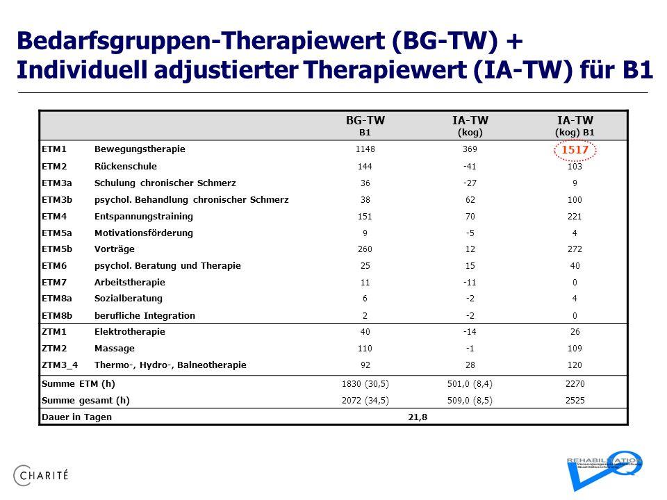 Bedarfsgruppen-Therapiewert (BG-TW) + Individuell adjustierter Therapiewert (IA-TW) für B1 BG-TW B1 IA-TW (kog) IA-TW (kog) B1 ETM1Bewegungstherapie11