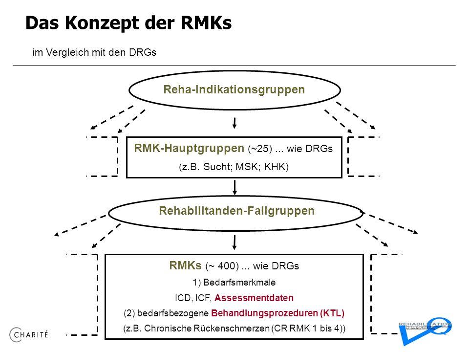 Das Konzept der RMKs im Vergleich mit den DRGs Reha-Indikationsgruppen RMK-Hauptgruppen (~25)... wie DRGs (z.B. Sucht; MSK; KHK) Rehabilitanden-Fallgr