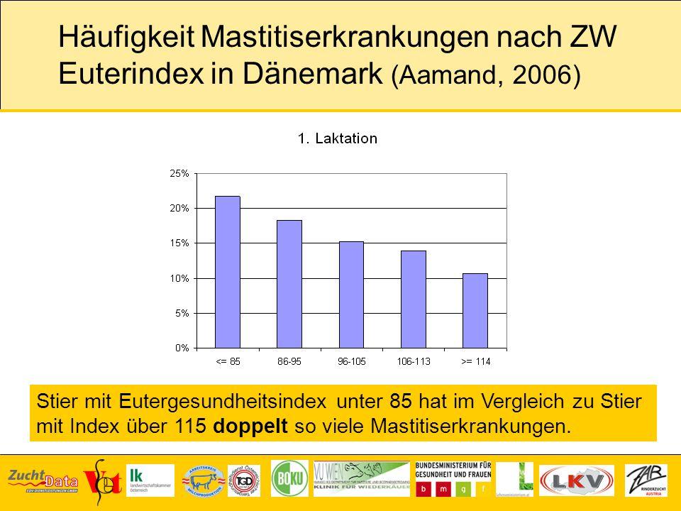Häufigkeit Mastitiserkrankungen nach ZW Euterindex in Dänemark (Aamand, 2006) Stier mit Eutergesundheitsindex unter 85 hat im Vergleich zu Stier mit I