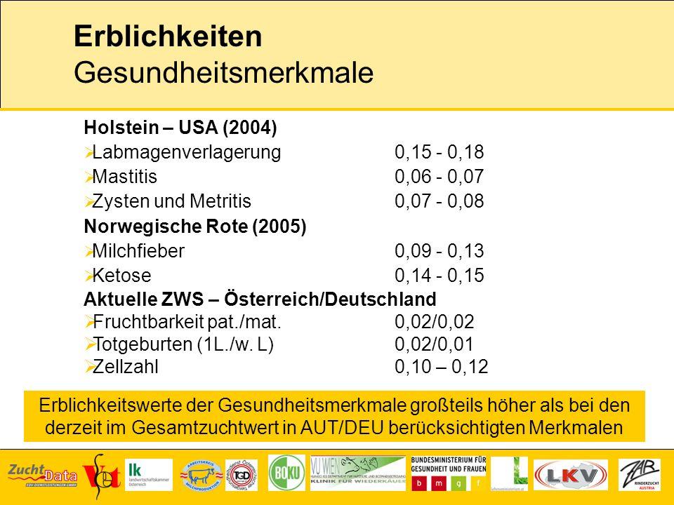 Erblichkeiten Gesundheitsmerkmale Holstein – USA (2004) Labmagenverlagerung 0,15 - 0,18 Mastitis0,06 - 0,07 Zysten und Metritis0,07 - 0,08 Norwegische