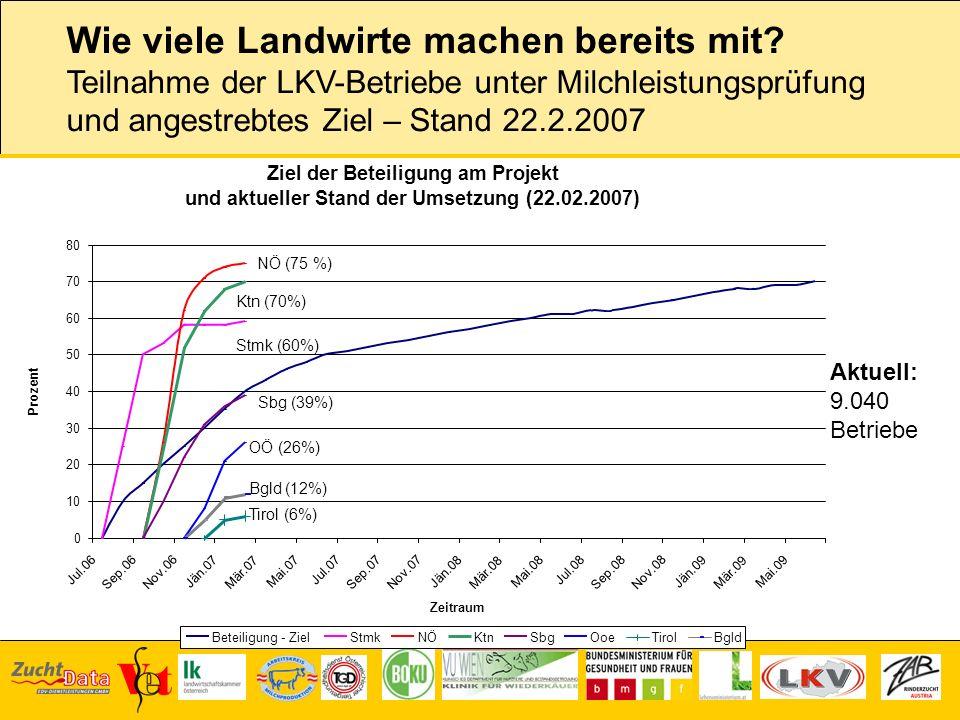 Wie viele Landwirte machen bereits mit? Teilnahme der LKV-Betriebe unter Milchleistungsprüfung und angestrebtes Ziel – Stand 22.2.2007 Aktuell: 9.040