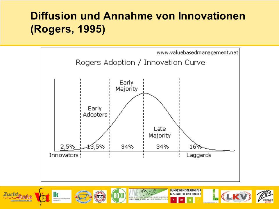 Diffusion und Annahme von Innovationen (Rogers, 1995)