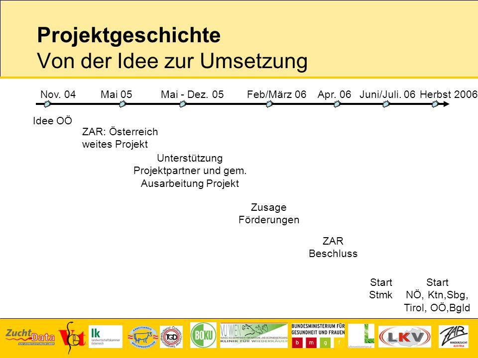 Projektgeschichte Von der Idee zur Umsetzung Nov. 04 Idee OÖ Mai 05 ZAR: Österreich weites Projekt Unterstützung Projektpartner und gem. Ausarbeitung