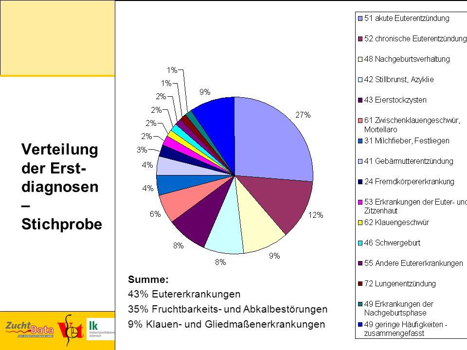 Verteilung der Erst- diagnosen – Stichprobe Summe: 43% Eutererkrankungen 35% Fruchtbarkeits- und Abkalbestörungen 9% Klauen- und Gliedmaßenerkrankunge